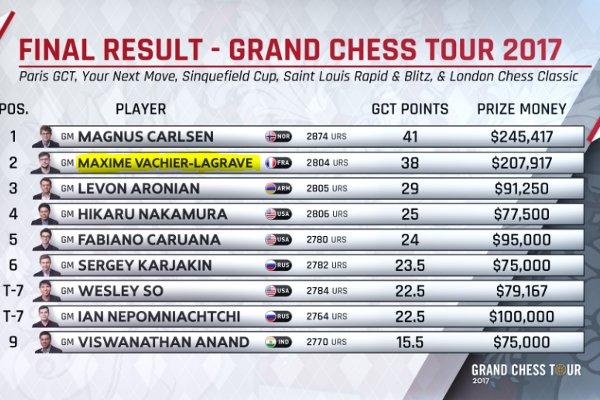 Classement final du Grand Chess Tour 2017 (www.grandchesstour.org)