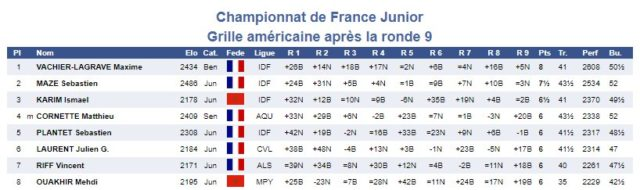 Excerpt of the tournament standings from the U20 championship in 2004 (www.echecs.asso.fr ).