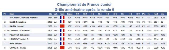Extrait de la grille américaine du championnat junior 2004 (www.echecs.asso.fr ).
