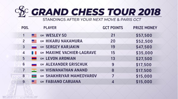 Classement du Grand Chess Tour 2018 à mi-parcours.