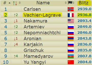 So, so close of spot #1 in the World Blitz rankings! (image: 2700chess.com).