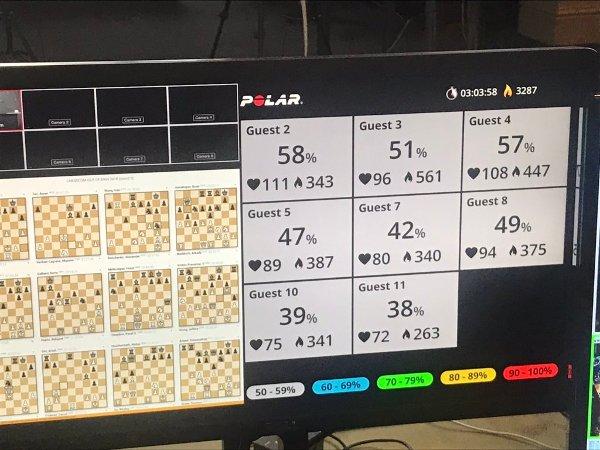 La fréquence cardiaque des huit joueurs testés pendant la ronde 3. (Photo Maria Emelianova).