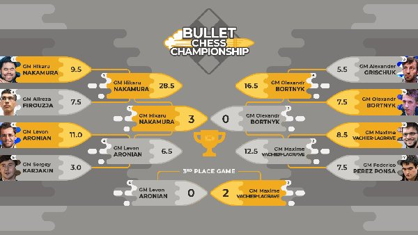 Final bracket of the first online Bullet Championship.