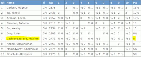 Final rankings Norway Chess 2019 (www.theweekinchess.com).