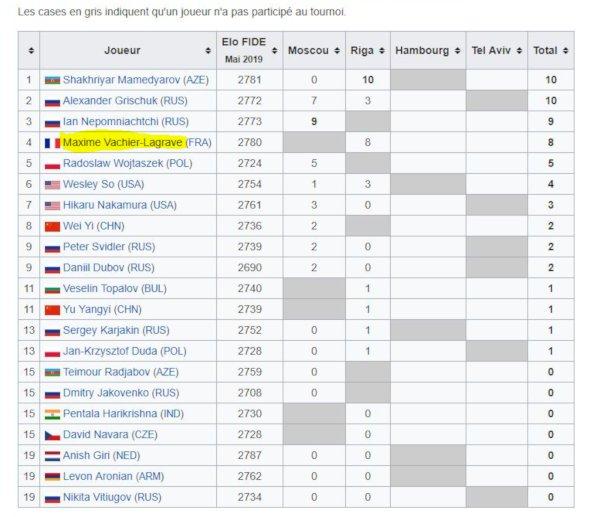 Grille du GP FIDE après 2 tournois (https://fr.wikipedia.org).