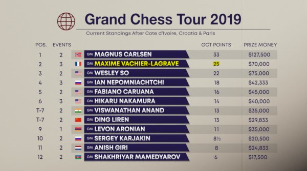 GCT 2019 standings after 3 tournaments  (www.grandchesstour.org).