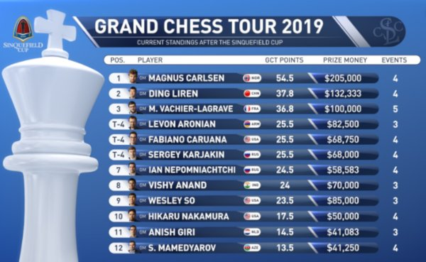 2019 Grand Chess Tour standings after 5 tournaments (www.grandchesstour.org).