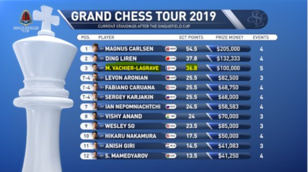 Classement du Grand Chess Tour 2019 après 5 tournois (www.grandchesstour.org).