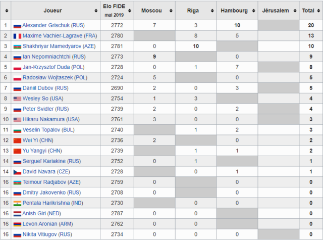 FIDE Grand Prix standings before the last tournament (Wikipedia).