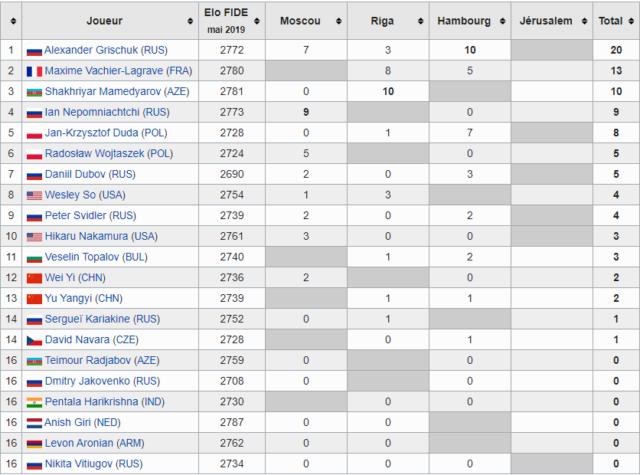 Classement du Grand Prix FIDE avant le dernier tournoi (image Wikipedia).