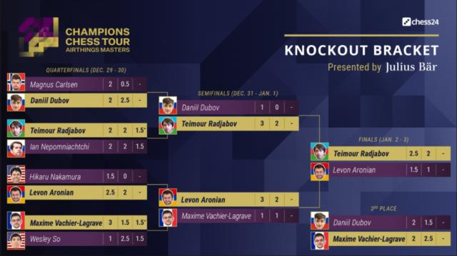 Tableau de la phase KO du Airthings Masters (www.championschesstour).