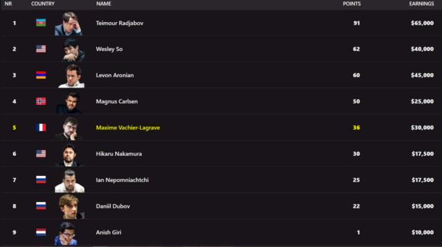 Le classement du Tour après deux tournois (www.championsschesstour).