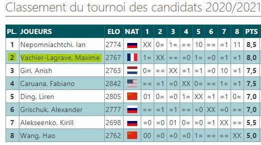 The 2021 Candidates Tournament crosstable (courtesy of Europe-Echecs).