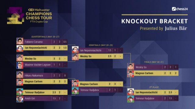 Tableau final de la Crypto Cup (image www.championschesstour.com)