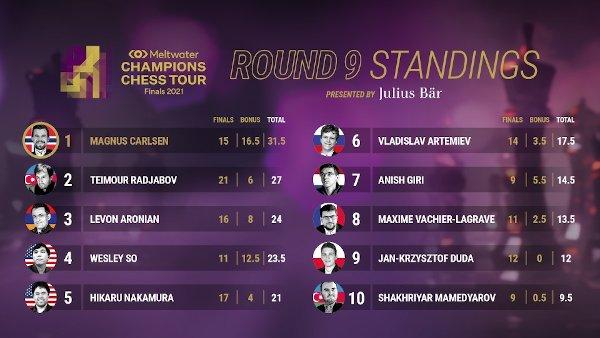 Classement final du Champions Chess Tour